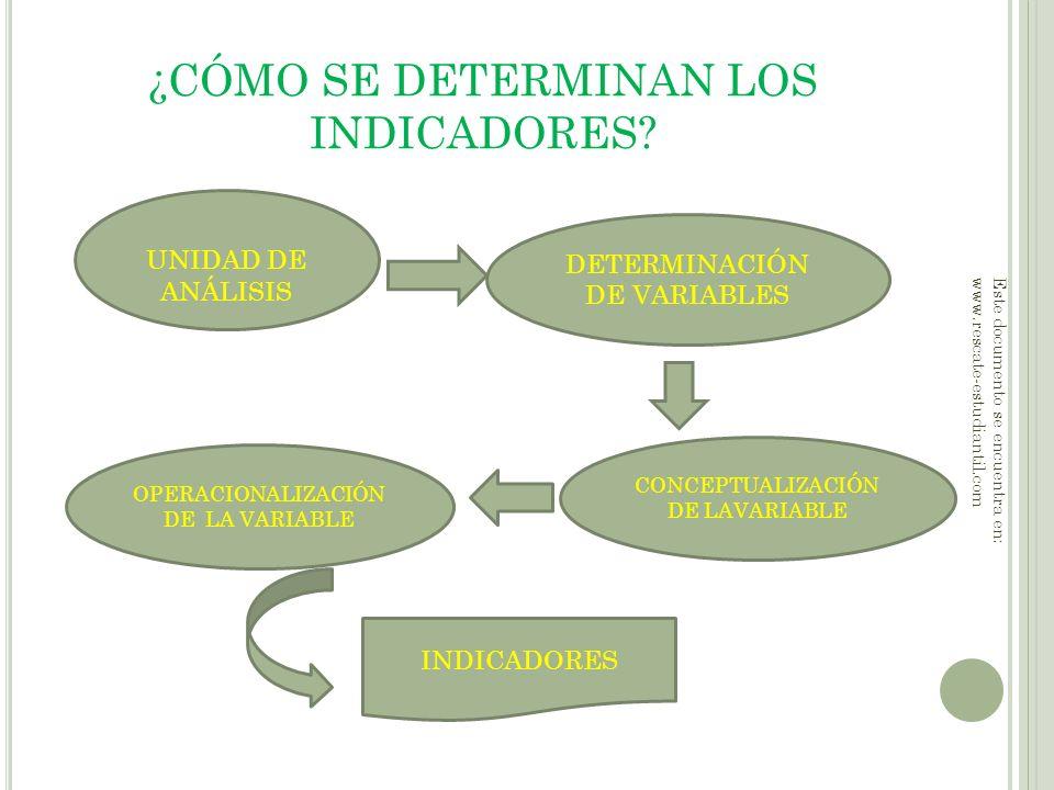 ¿CÓMO SE DETERMINAN LOS INDICADORES? UNIDAD DE ANÁLISIS DETERMINACIÓN DE VARIABLES OPERACIONALIZACIÓN DE LA VARIABLE CONCEPTUALIZACIÓN DE LAVARIABLE I