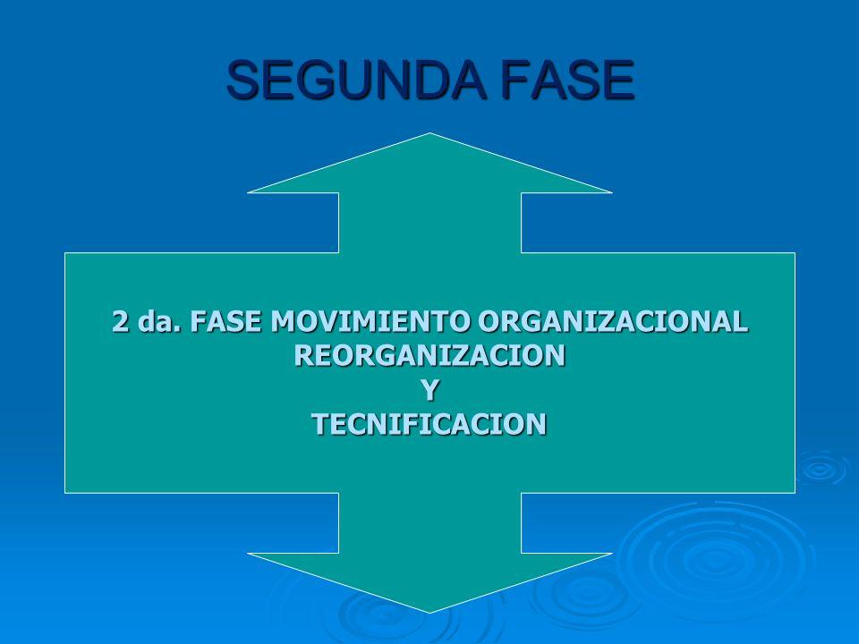 IMPLEMENTACIÓN: PRIMERA FASE Descongelamiento Organizacional Actividades para introducir el cambio dentro de la Empresa Actividades para introducir el
