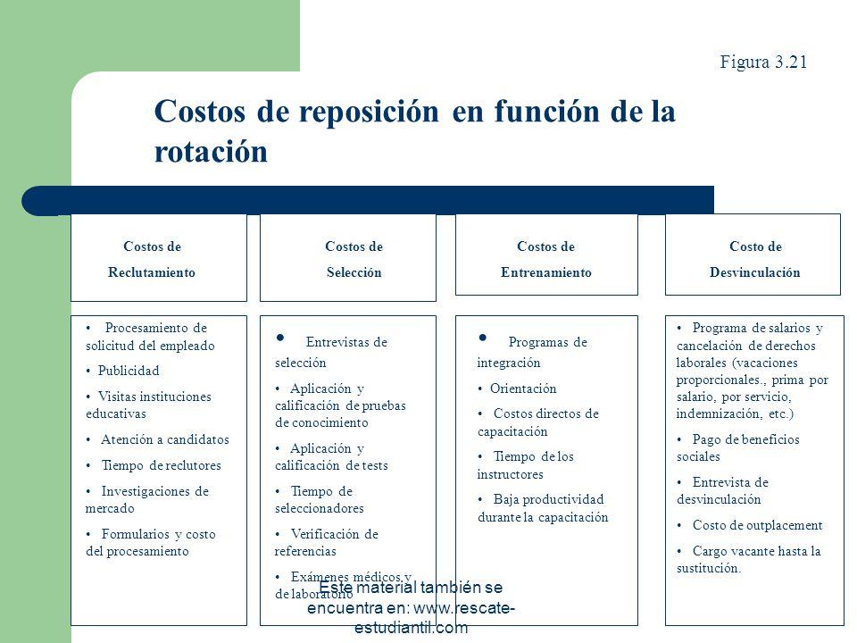 CÁLCULO DEL ÍNDICE DE ROTACIÓN ÍNDICE DE ROTACIÓN = Este material también se encuentra en: www.rescate- estudiantil.com