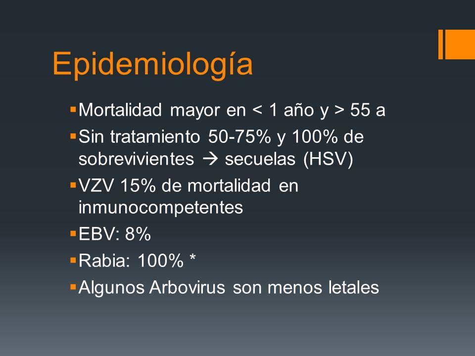 Epidemiología Mortalidad mayor en 55 a Sin tratamiento 50-75% y 100% de sobrevivientes secuelas (HSV) VZV 15% de mortalidad en inmunocompetentes EBV: