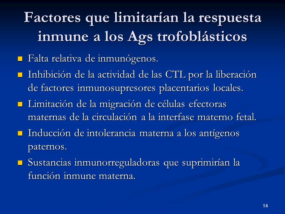 Factores que limitarían la respuesta inmune a los Ags trofoblásticos Falta relativa de inmunógenos. Falta relativa de inmunógenos. Inhibición de la ac