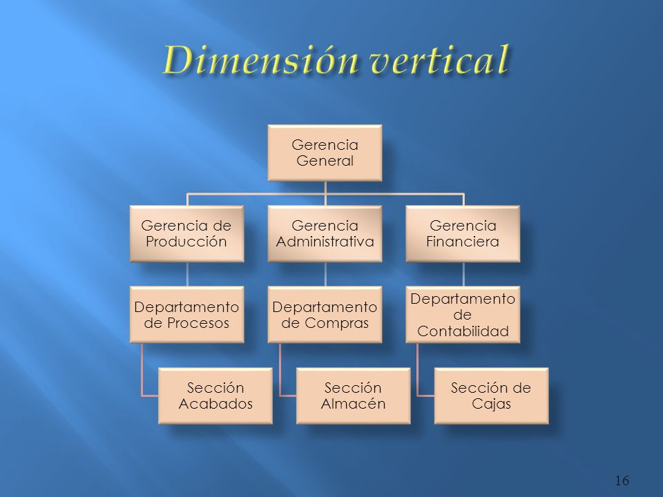 Horizontal: Incluye la división del trabajo, divide una tarea entera en serie de pasos realizados por diferentes empleados y la departamentalización que agrupa individuos en unidades separadas para facilitar el cumplimiento de objetivos y metas organizacionales.