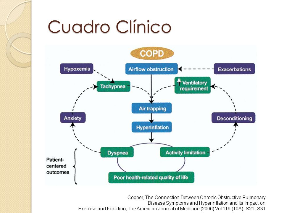 Cuadro Clínico Cooper, The Connection Between Chronic Obstructive Pulmonary Disease Symptoms and Hyperinflation and Its Impact on Exercise and Function, The American Journal of Medicine (2006) Vol 119 (10A), S21–S31