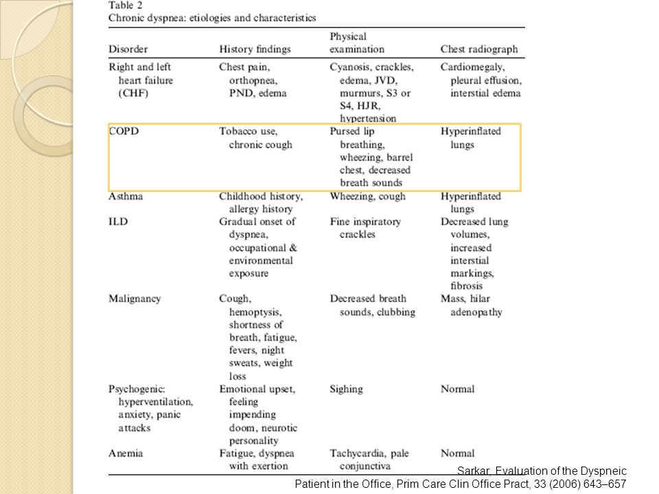 Sarkar, Evaluation of the Dyspneic Patient in the Office, Prim Care Clin Office Pract, 33 (2006) 643–657