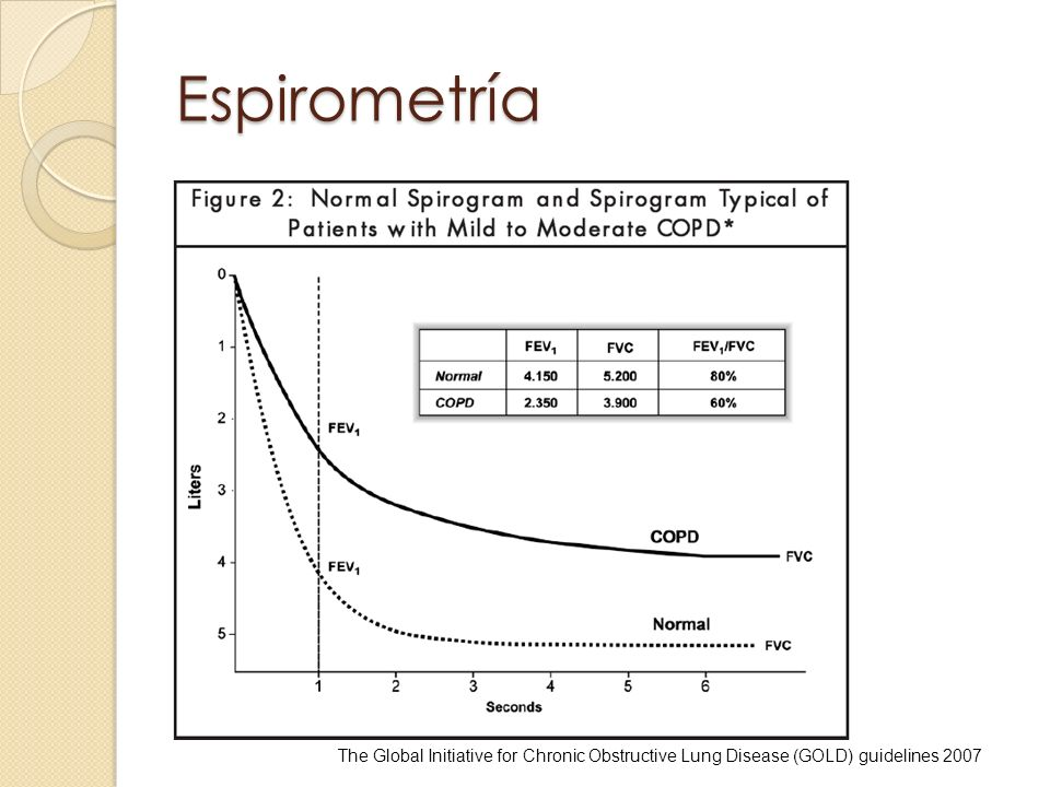 Espirometría The Global Initiative for Chronic Obstructive Lung Disease (GOLD) guidelines 2007