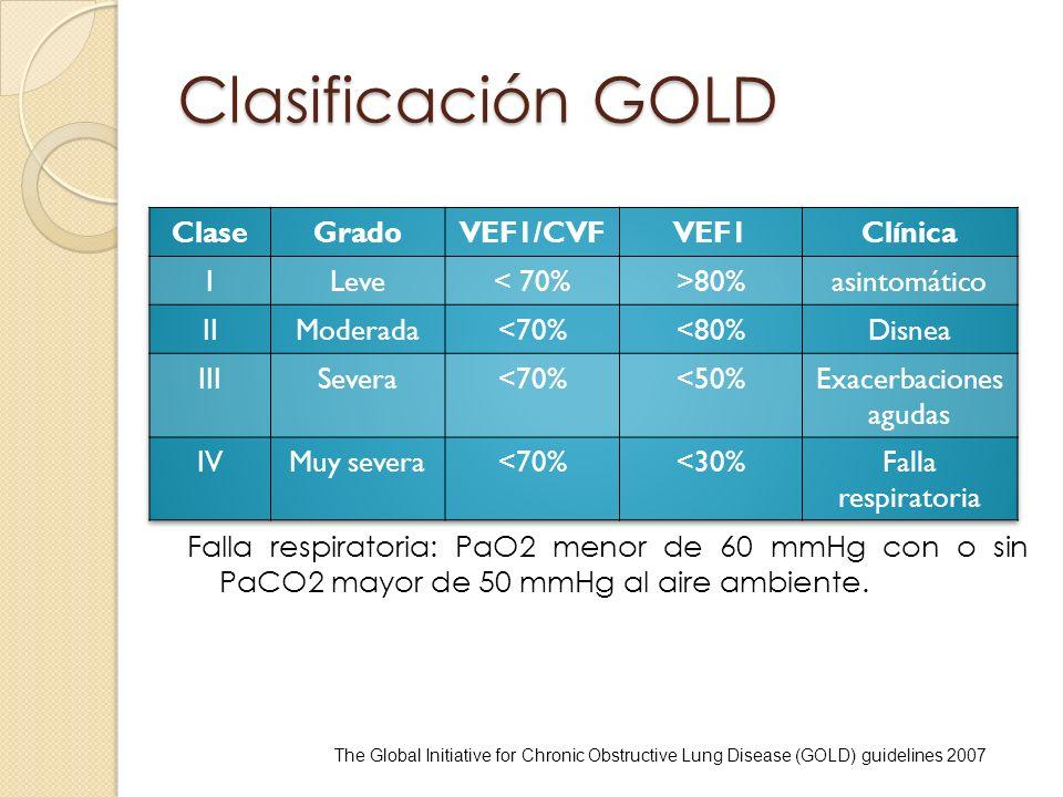 Clasificación GOLD Falla respiratoria: PaO2 menor de 60 mmHg con o sin PaCO2 mayor de 50 mmHg al aire ambiente. The Global Initiative for Chronic Obst