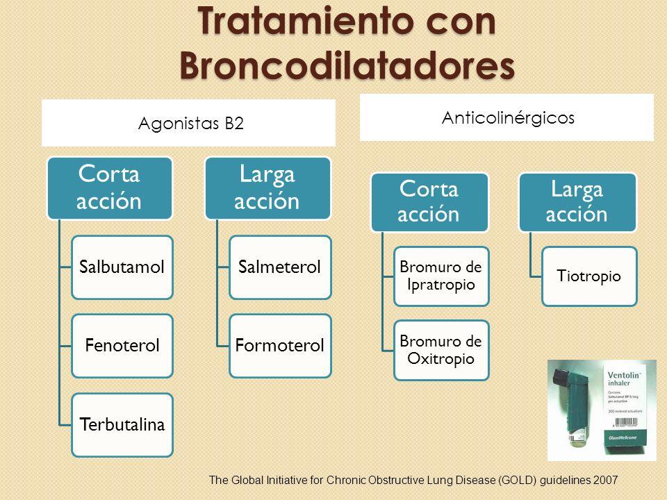 Tratamiento con Broncodilatadores Agonistas B2 Anticolinérgicos Corta acción SalbutamolFenoterolTerbutalina Larga acción SalmeterolFormoterol Corta ac