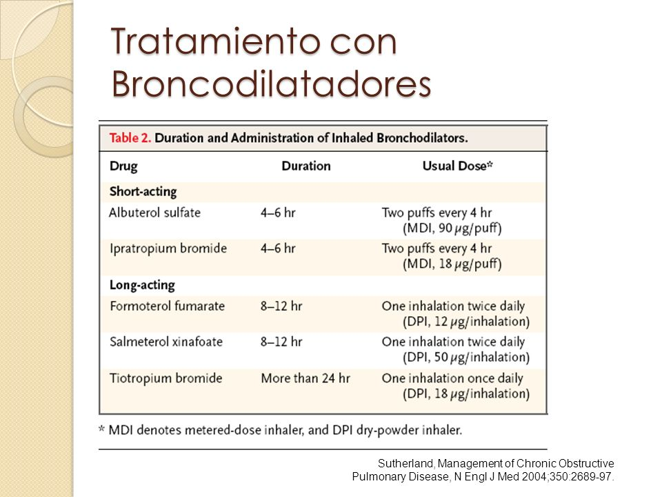 Tratamiento con Broncodilatadores Sutherland, Management of Chronic Obstructive Pulmonary Disease, N Engl J Med 2004;350:2689-97.