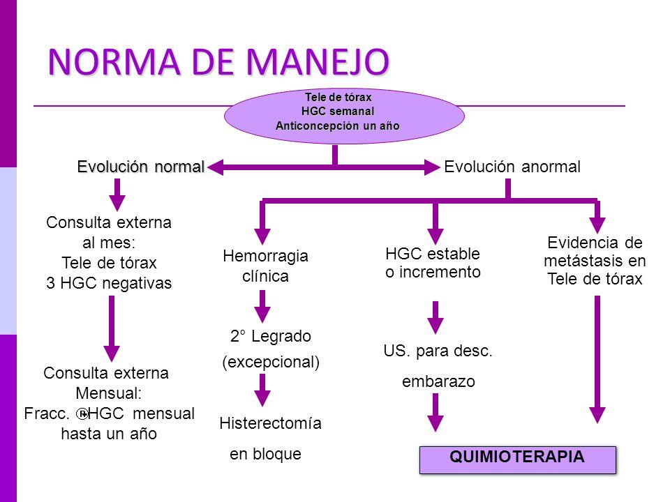 NORMA DE MANEJO Tele de tórax HGC semanal Anticoncepción un año Evolución normal Evolución anormal Consulta externa al mes: Tele de tórax 3 HGC negati