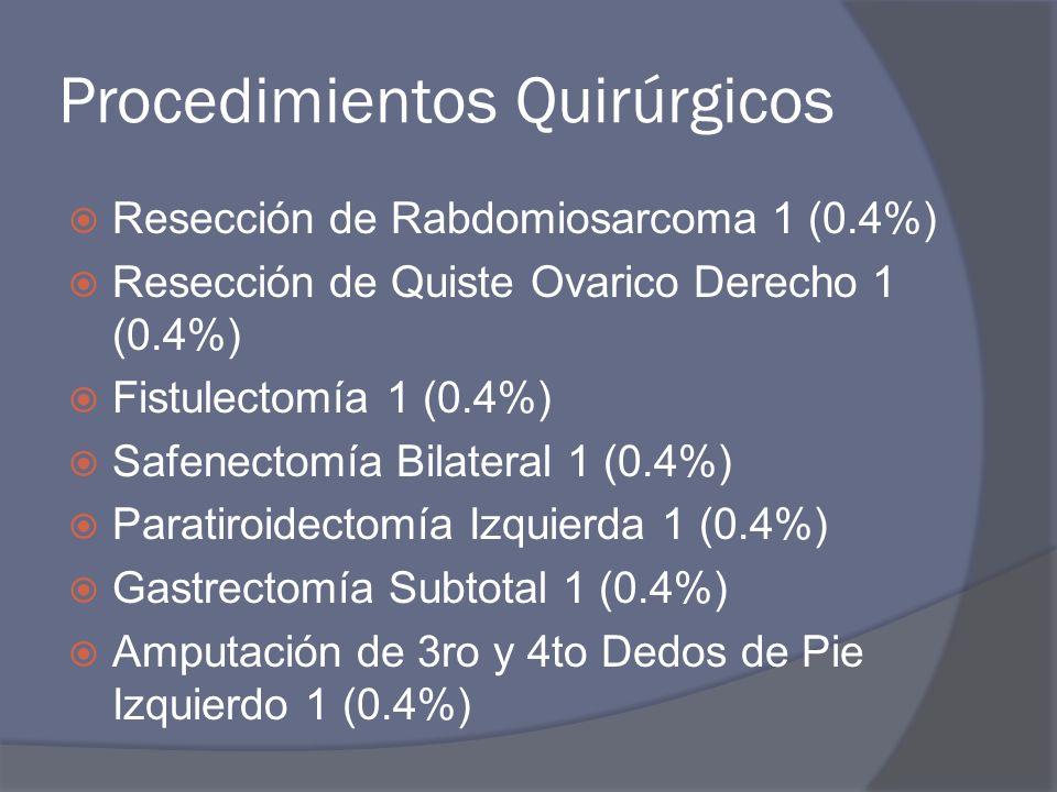 Procedimientos Quirúrgicos Resección de Rabdomiosarcoma 1 (0.4%) Resección de Quiste Ovarico Derecho 1 (0.4%) Fistulectomía 1 (0.4%) Safenectomía Bilateral 1 (0.4%) Paratiroidectomía Izquierda 1 (0.4%) Gastrectomía Subtotal 1 (0.4%) Amputación de 3ro y 4to Dedos de Pie Izquierdo 1 (0.4%)