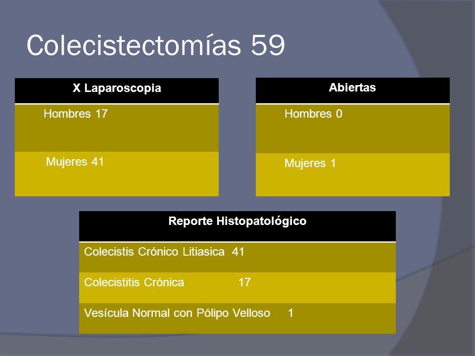 Colecistectomías 59 Abiertas Hombres 0 Mujeres 1 X Laparoscopia Hombres 17 Mujeres 41 Reporte Histopatológico Colecistis Crónico Litiasica 41 Colecistitis Crónica 17 Vesícula Normal con Pólipo Velloso 1