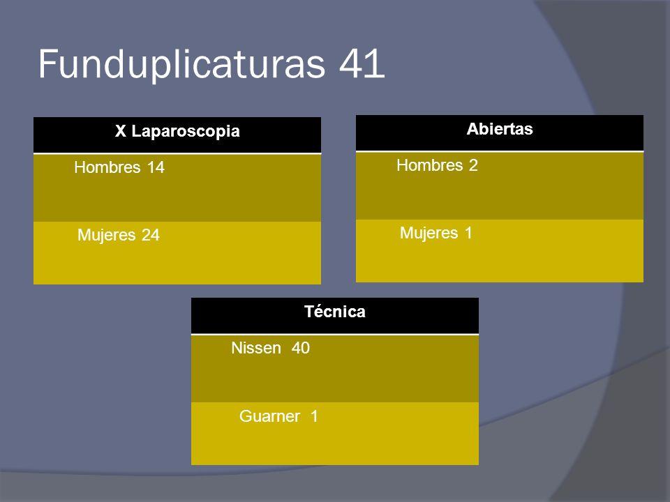 Funduplicaturas 41 X Laparoscopia Hombres 14 Mujeres 24 Abiertas Hombres 2 Mujeres 1 Técnica Nissen 40 Guarner 1