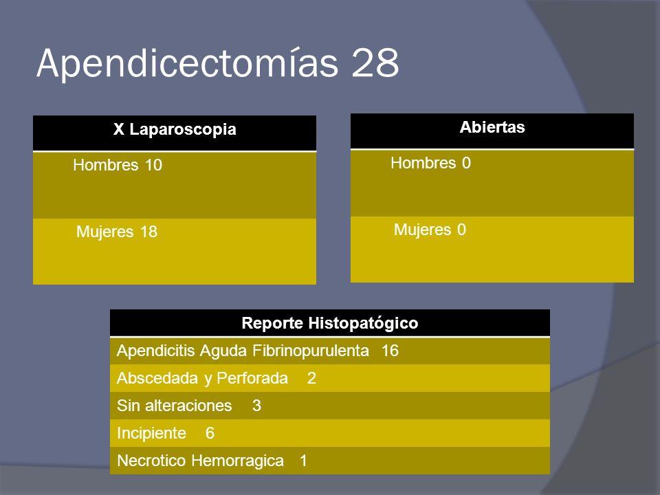 Apendicectomías 28 X Laparoscopia Hombres 10 Mujeres 18 Abiertas Hombres 0 Mujeres 0 Reporte Histopatógico Apendicitis Aguda Fibrinopurulenta 16 Abscedada y Perforada 2 Sin alteraciones 3 Incipiente 6 Necrotico Hemorragica 1