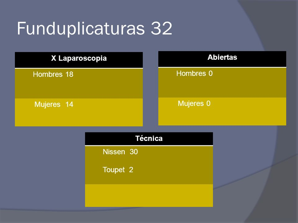 Funduplicaturas 32 X Laparoscopia Hombres 18 Mujeres 14 Abiertas Hombres 0 Mujeres 0 Técnica Nissen 30 Toupet 2