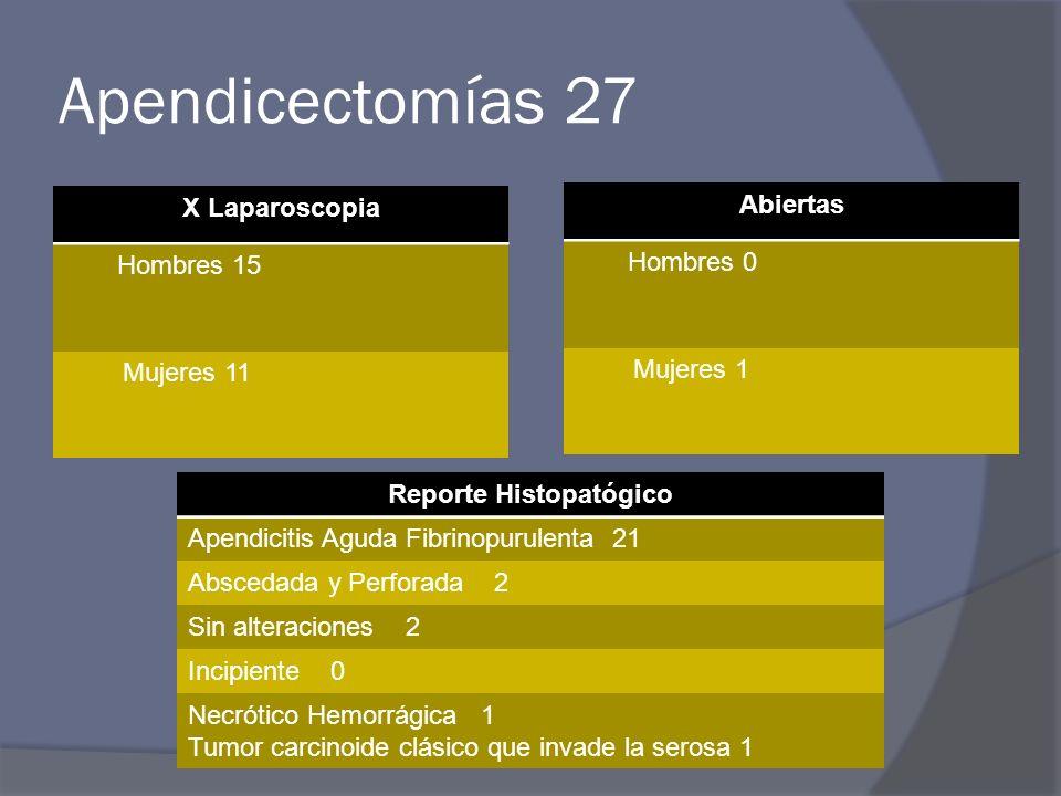 Apendicectomías 27 X Laparoscopia Hombres 15 Mujeres 11 Abiertas Hombres 0 Mujeres 1 Reporte Histopatógico Apendicitis Aguda Fibrinopurulenta 21 Absce
