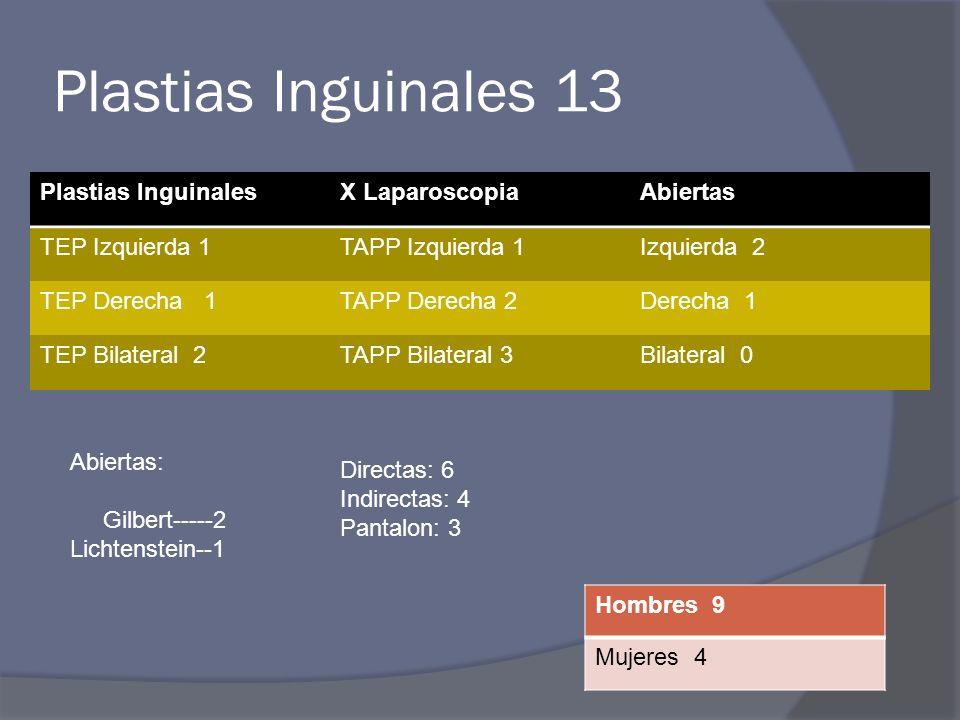 Plastias Inguinales 13 Plastias InguinalesX LaparoscopiaAbiertas TEP Izquierda 1TAPP Izquierda 1Izquierda 2 TEP Derecha 1TAPP Derecha 2Derecha 1 TEP B