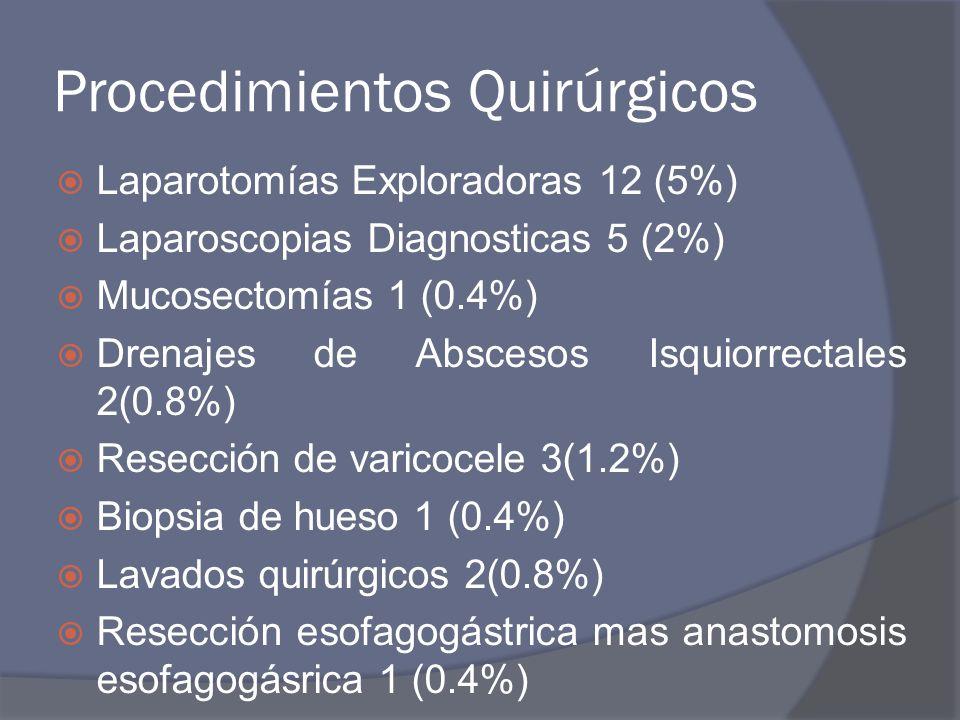 Procedimientos Quirúrgicos Laparotomías Exploradoras 12 (5%) Laparoscopias Diagnosticas 5 (2%) Mucosectomías 1 (0.4%) Drenajes de Abscesos Isquiorrect