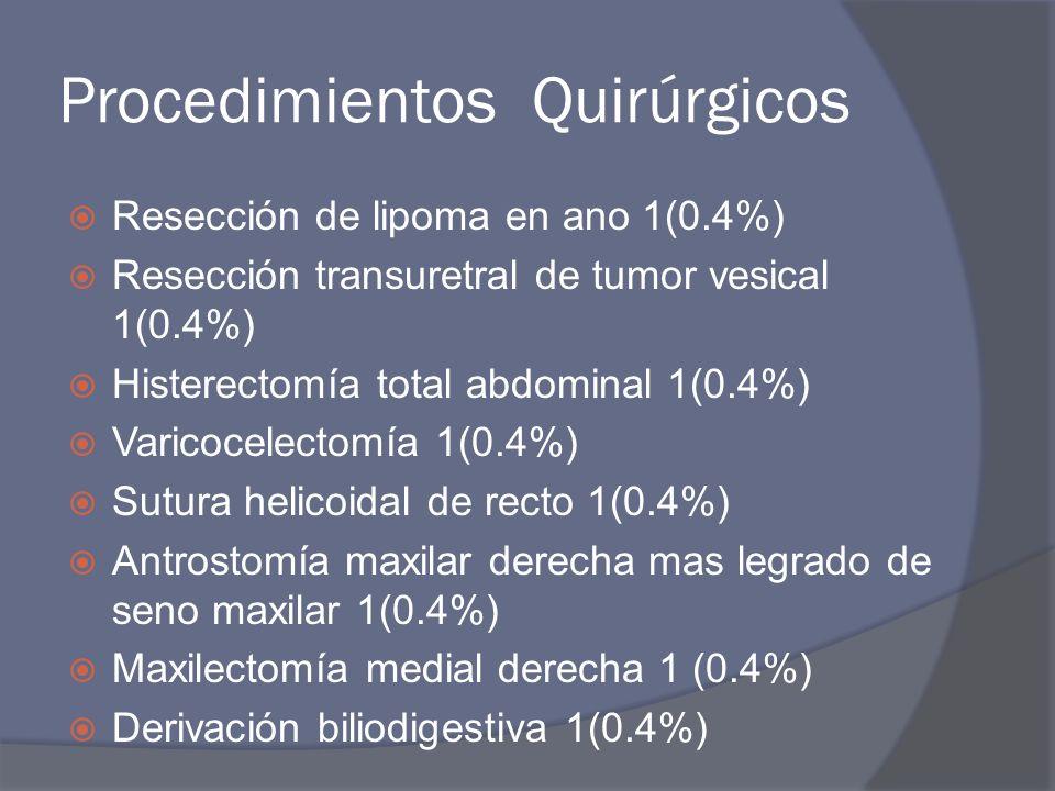 Procedimientos Quirúrgicos Excisión de melanoma 2 (0.8%) Colostomías 1(0.4%) Resección pulmonar en cuña por toracoscopía 1 (0.4%) Plastia de hernia postincisional 1 (0.4%)