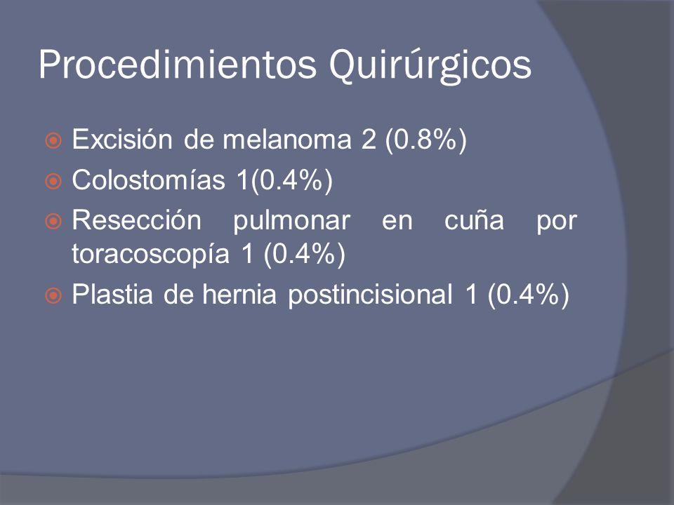 Procedimientos Quirúrgicos Excisión de melanoma 2 (0.8%) Colostomías 1(0.4%) Resección pulmonar en cuña por toracoscopía 1 (0.4%) Plastia de hernia po