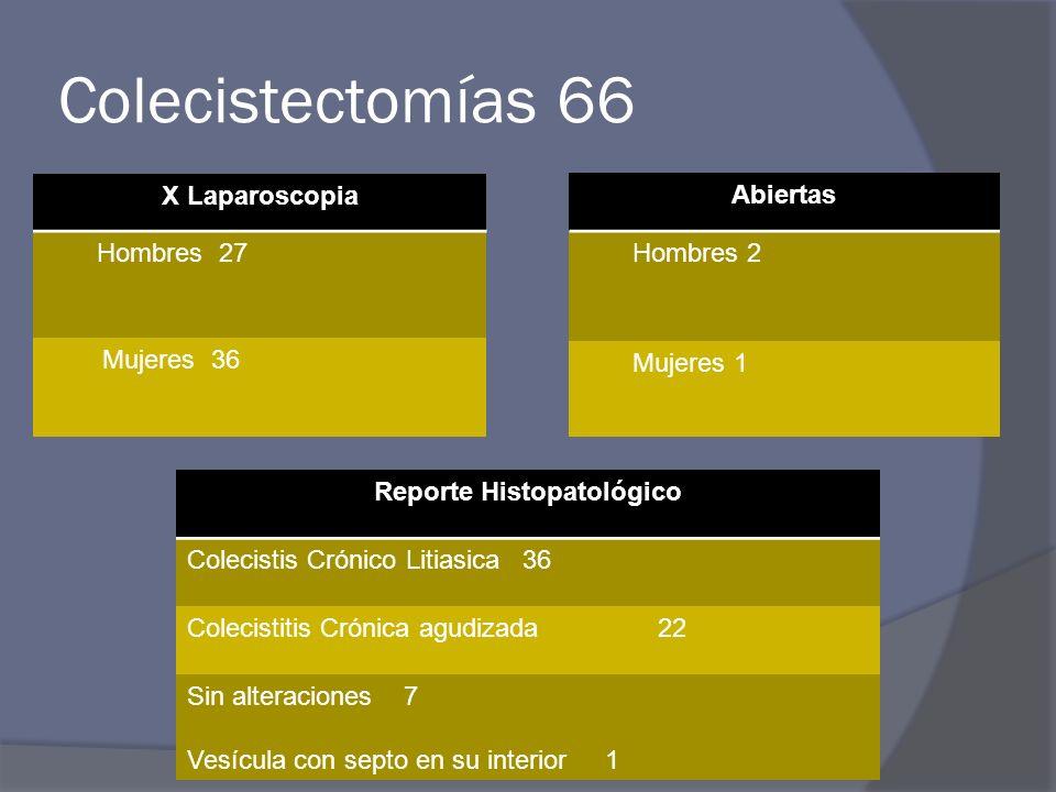 Colecistectomías 66 Abiertas Hombres 2 Mujeres 1 X Laparoscopia Hombres 27 Mujeres 36 Reporte Histopatológico Colecistis Crónico Litiasica 36 Colecist