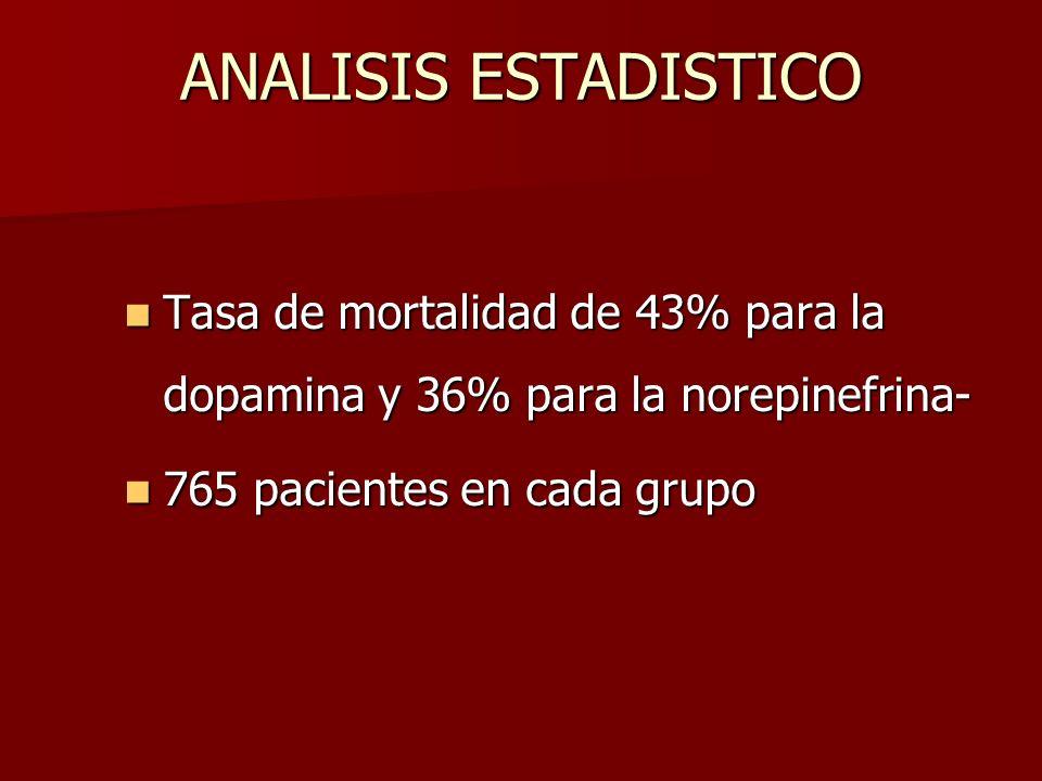 ANALISIS ESTADISTICO Tasa de mortalidad de 43% para la dopamina y 36% para la norepinefrina- Tasa de mortalidad de 43% para la dopamina y 36% para la