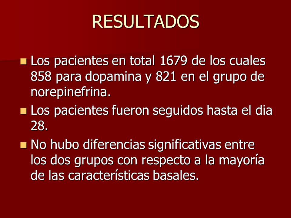 RESULTADOS Los pacientes en total 1679 de los cuales 858 para dopamina y 821 en el grupo de norepinefrina. Los pacientes en total 1679 de los cuales 8