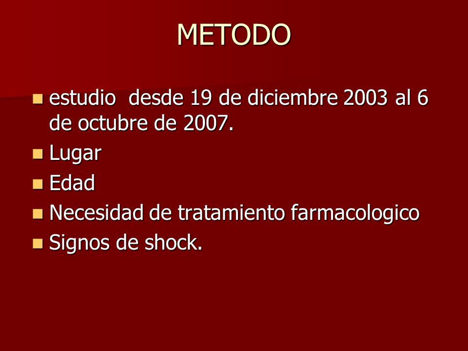 METODO estudio desde 19 de diciembre 2003 al 6 de octubre de 2007. estudio desde 19 de diciembre 2003 al 6 de octubre de 2007. Lugar Lugar Edad Edad N
