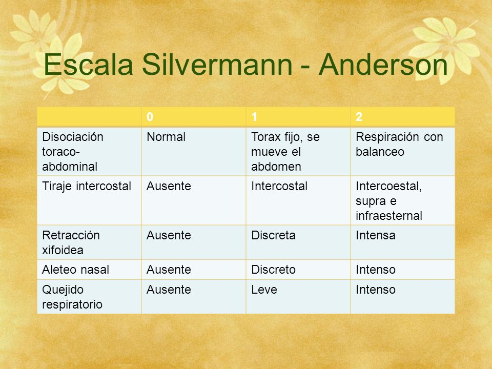Escala Silvermann - Anderson 012 Disociación toraco- abdominal NormalTorax fijo, se mueve el abdomen Respiración con balanceo Tiraje intercostalAusent