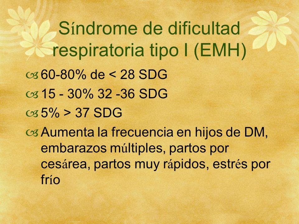 S í ndrome de dificultad respiratoria tipo I (EMH) 60-80% de < 28 SDG 15 - 30% 32 -36 SDG 5% > 37 SDG Aumenta la frecuencia en hijos de DM, embarazos