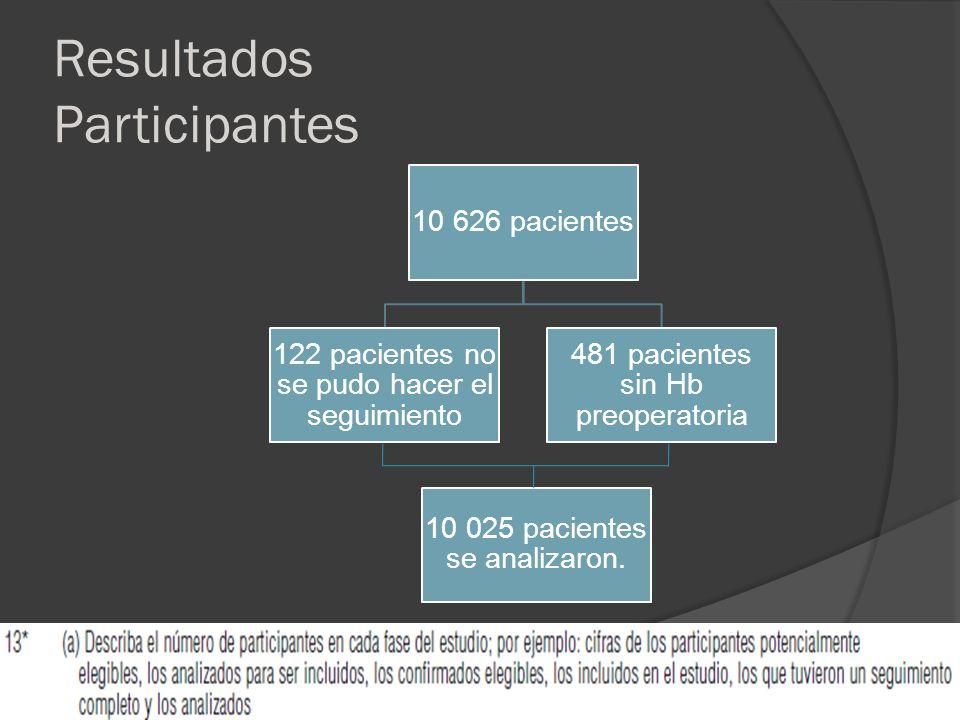 Resultados Participantes 122 pacientes se perdieron por pérdida del seguimiento.