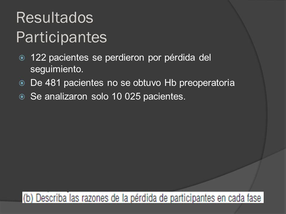 Resultados Participantes 10 626 pacientes 122 pacientes no se pudo hacer el seguimiento 481 pacientes sin Hb preoperatoria 10 025 pacientes se analizaron.