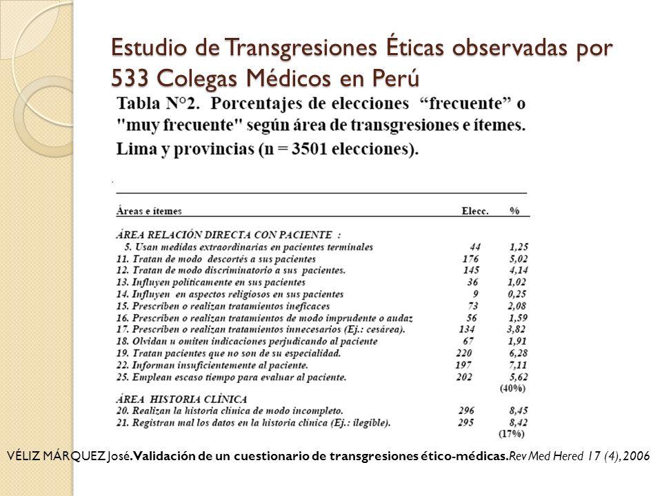 Estudio de Transgresiones Éticas observadas por 533 Colegas Médicos en Perú VÉLIZ MÁRQUEZ José. Validación de un cuestionario de transgresiones ético-