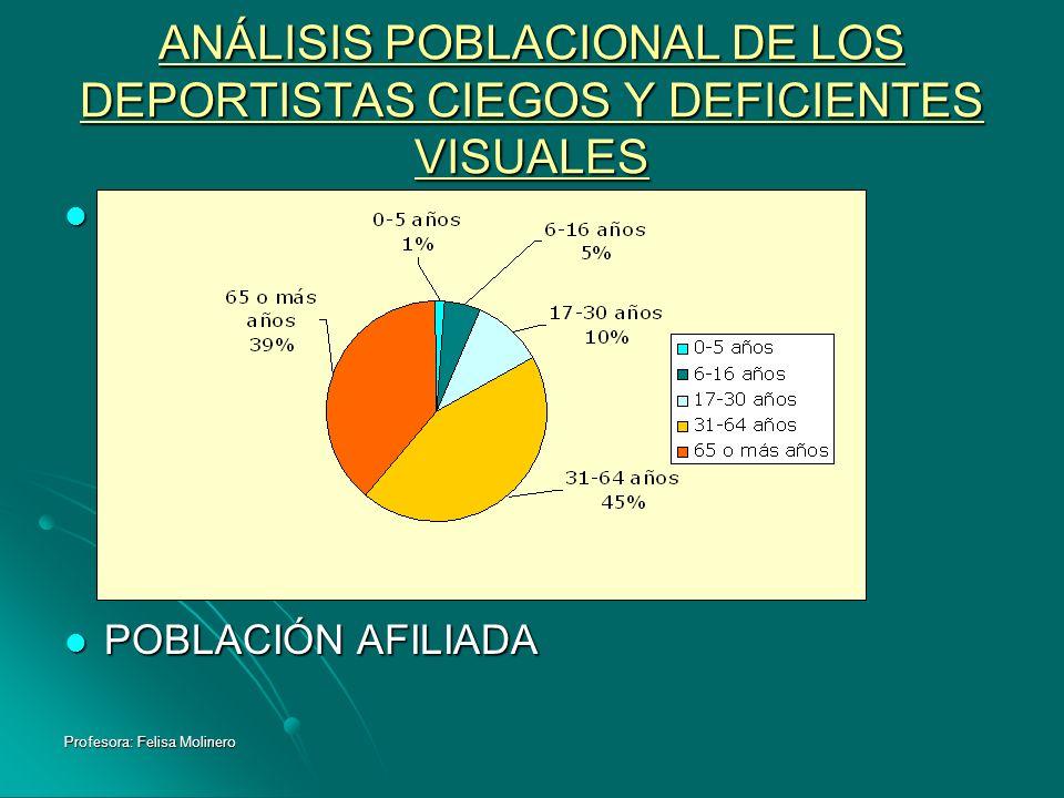 Profesora: Felisa Molinero ANÁLISIS POBLACIONAL DE LOS DEPORTISTAS CIEGOS Y DEFICIENTES VISUALES POBLACIÓN AFILIADA POBLACIÓN AFILIADA