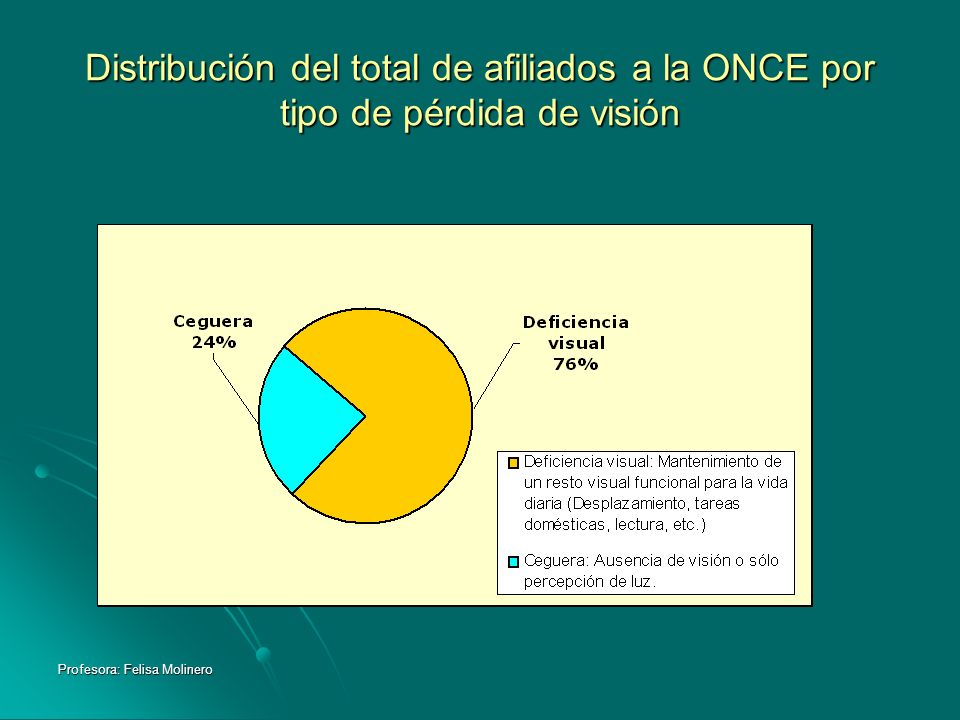 Profesora: Felisa Molinero Distribución del total de afiliados a la ONCE por tipo de pérdida de visión
