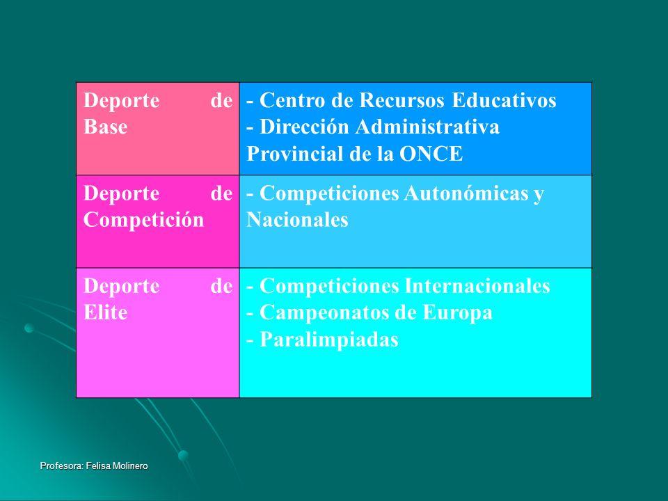 Profesora: Felisa Molinero Deporte de Base - Centro de Recursos Educativos - Dirección Administrativa Provincial de la ONCE Deporte de Competición - C