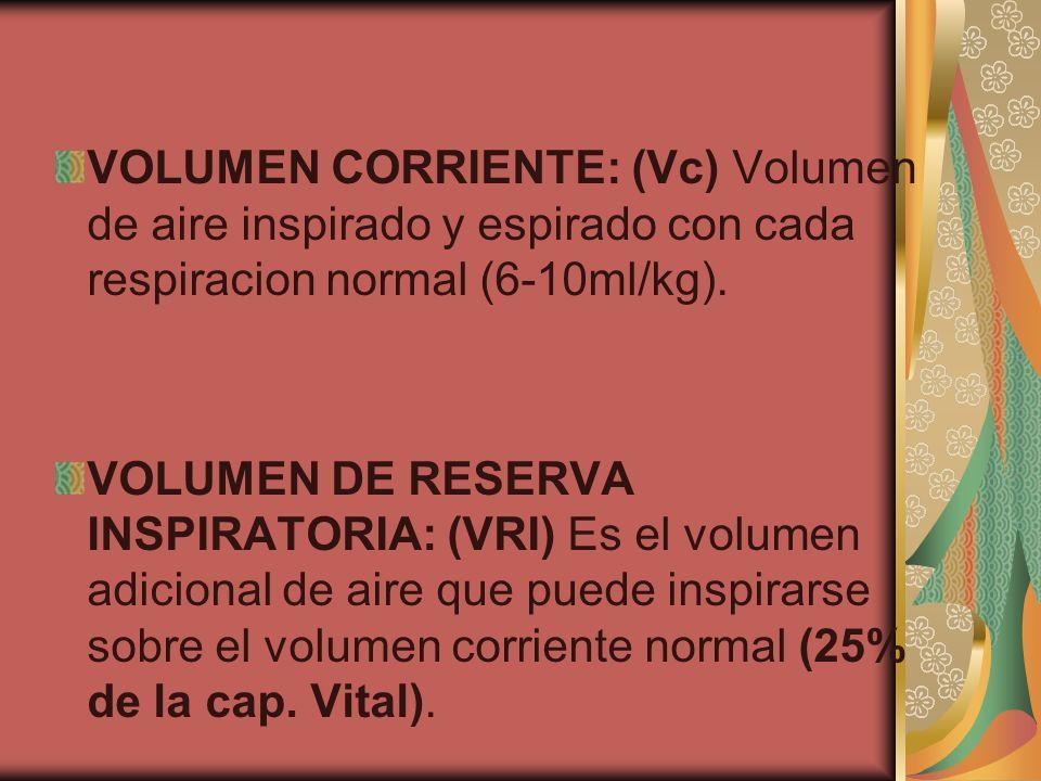 VOLUMEN CORRIENTE: (Vc) Volumen de aire inspirado y espirado con cada respiracion normal (6-10ml/kg). VOLUMEN DE RESERVA INSPIRATORIA: (VRI) Es el vol