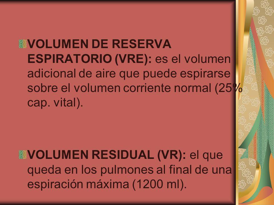 VOLUMEN DE RESERVA ESPIRATORIO (VRE): es el volumen adicional de aire que puede espirarse sobre el volumen corriente normal (25% cap. vital). VOLUMEN