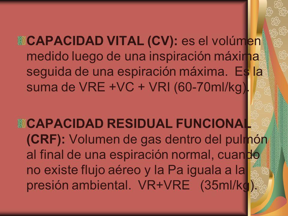 CAPACIDAD INSPIRATORIA (CI): volumen máximo de gas que puede ser inspirado desde la CRF.
