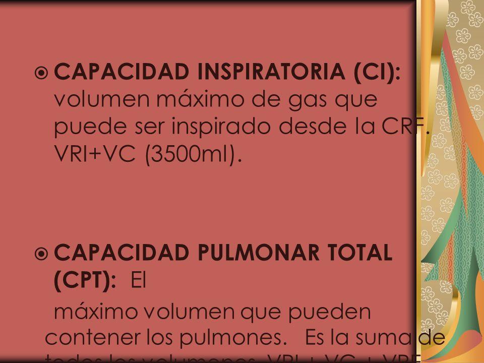 CAPACIDAD INSPIRATORIA (CI): volumen máximo de gas que puede ser inspirado desde la CRF. VRI+VC (3500ml). CAPACIDAD PULMONAR TOTAL (CPT): El máximo vo