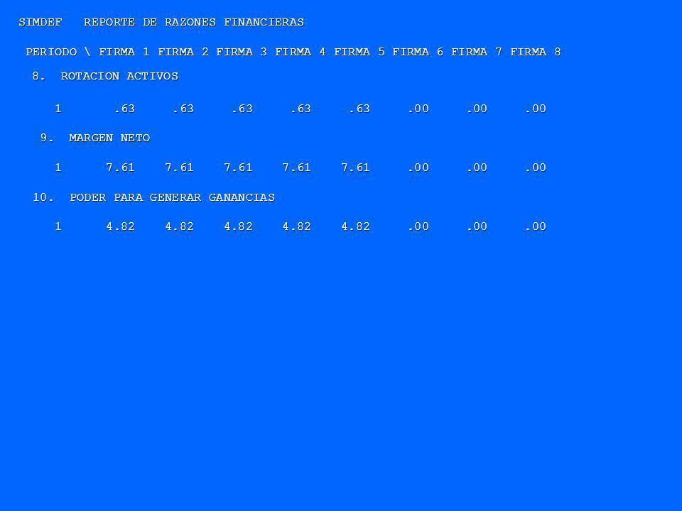 SIMDEF REPORTE DE RAZONES FINANCIERAS PERIODO \ FIRMA 1 FIRMA 2 FIRMA 3 FIRMA 4 FIRMA 5 FIRMA 6 FIRMA 7 FIRMA 8 PERIODO \ FIRMA 1 FIRMA 2 FIRMA 3 FIRM
