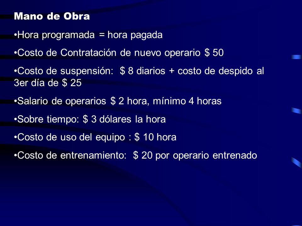Mano de Obra Hora programada = hora pagada Costo de Contratación de nuevo operario $ 50 Costo de suspensión: $ 8 diarios + costo de despido al 3er día
