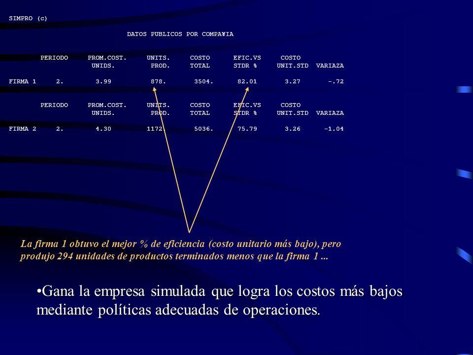 SIMPRO (c) DATOS PUBLICOS POR COMPA¥IA PERIODO PROM.COST. UNITS. COSTO EFIC.VS COSTO UNIDS. PROD. TOTAL STDR % UNIT.STD VARIAZA FIRMA 1 2. 3.99 878. 3