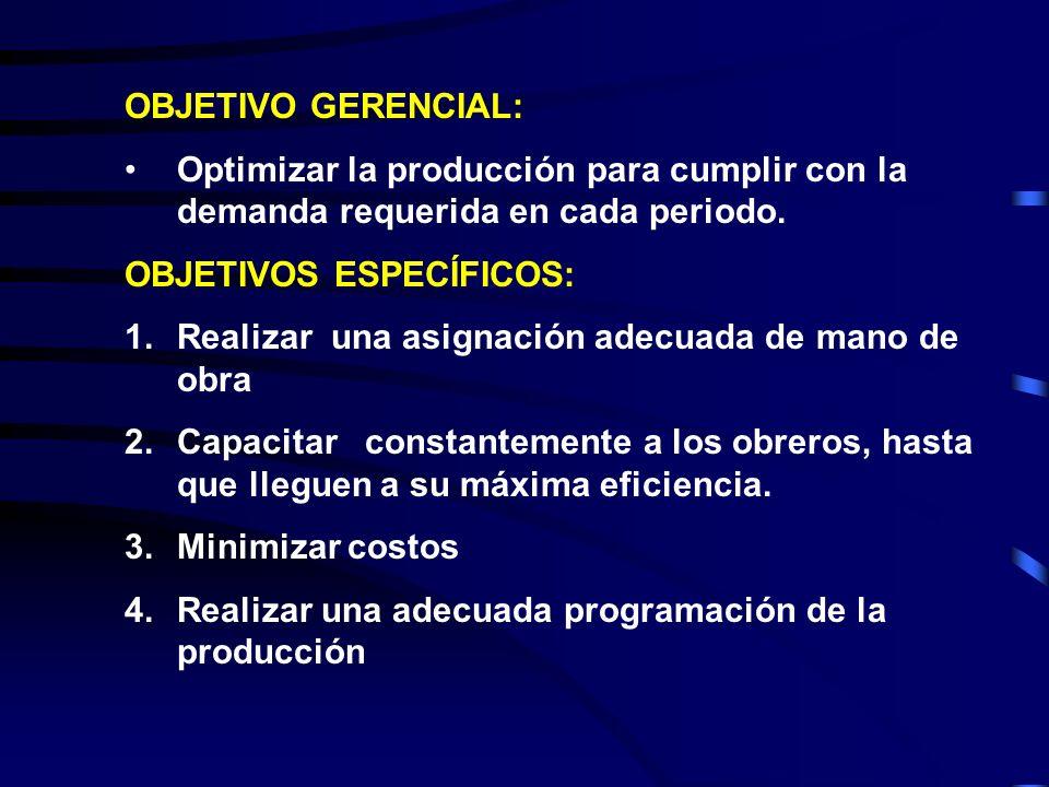 OBJETIVO GERENCIAL: Optimizar la producción para cumplir con la demanda requerida en cada periodo. OBJETIVOS ESPECÍFICOS: 1.Realizar una asignación ad