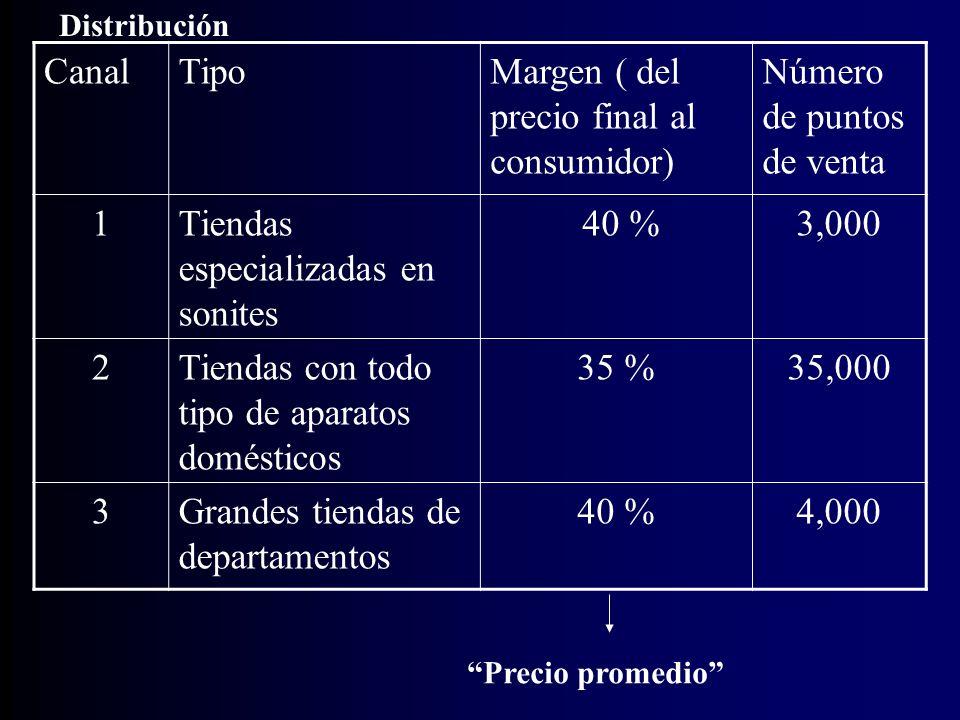 CORPORACION PRODUCCION MARKETING INVESTIGACION Y DESARROLLO TRES CENTROS DE UTILIDAD: ….CON PRECIOS DE TRANSFERENCIA