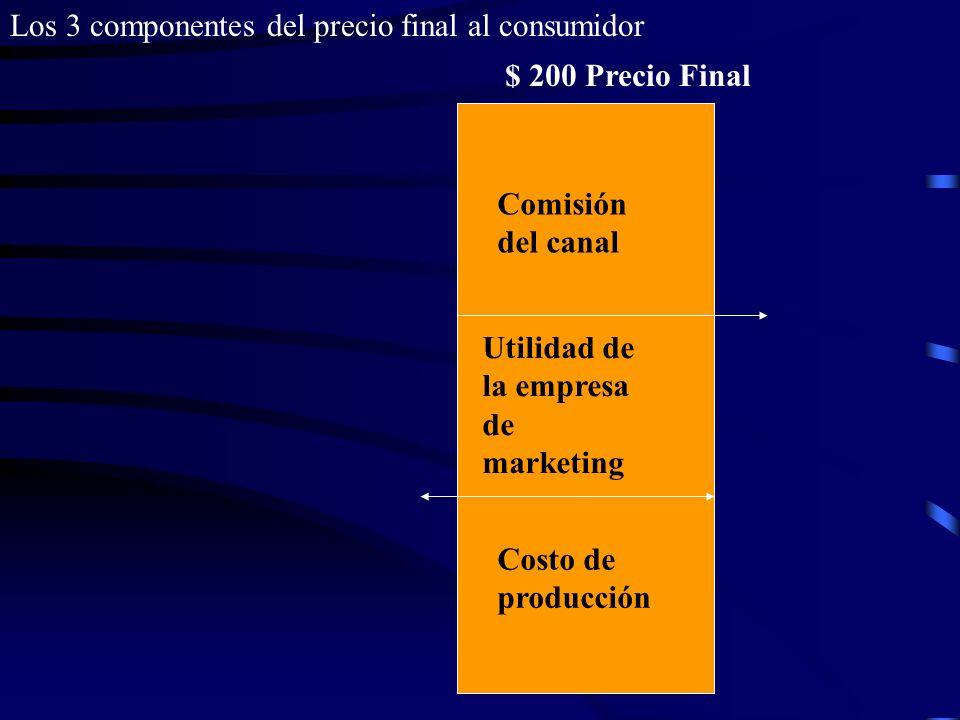 CanalTipoMargen ( del precio final al consumidor) Número de puntos de venta 1Tiendas especializadas en sonites 40 %3,000 2Tiendas con todo tipo de apa