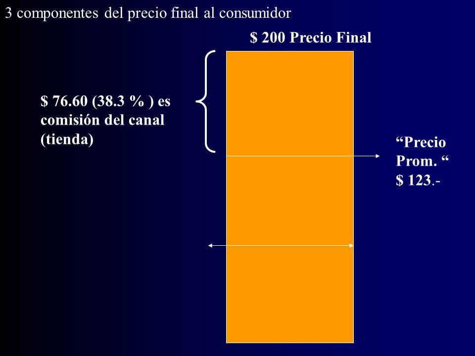 Los 3 componentes del precio final al consumidor $ 200 Precio Final Comisión del canal Utilidad de la empresa de marketing Costo de producción