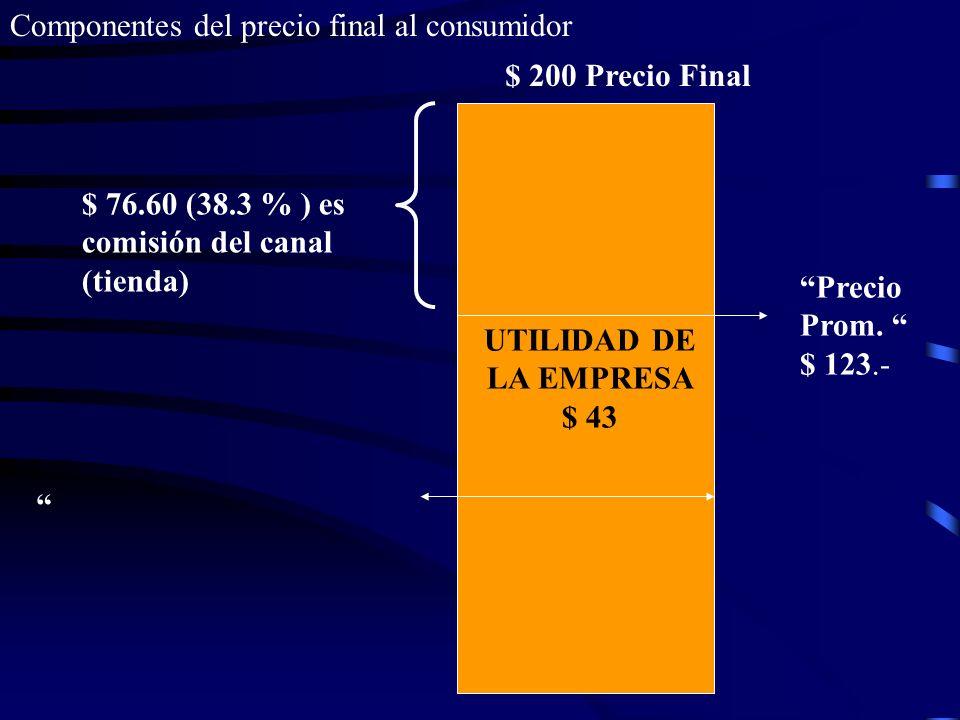 3 componentes del precio final al consumidor $ 200 Precio Final $ 76.60 (38.3 % ) es comisión del canal (tienda) Precio Prom. $ 123.-