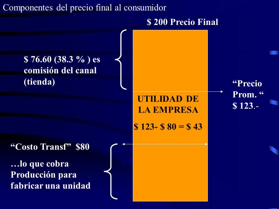 Componentes del precio final al consumidor $ 200 Precio Final $ 76.60 (38.3 % ) es comisión del canal (tienda) Precio Prom. $ 123.- UTILIDAD DE LA EMP