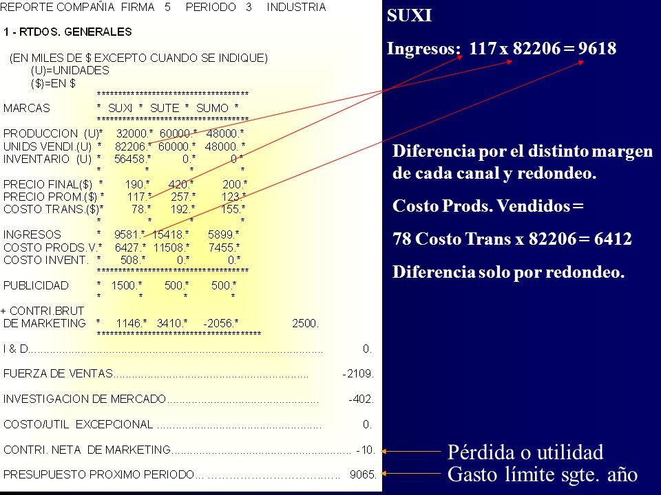 PRECIO FINAL = Costo de Transferencia + margen para Marketing + margen para el canal (Precio prom) Ejemplo para Suxi Precio Final = $ 190 Margen Canal