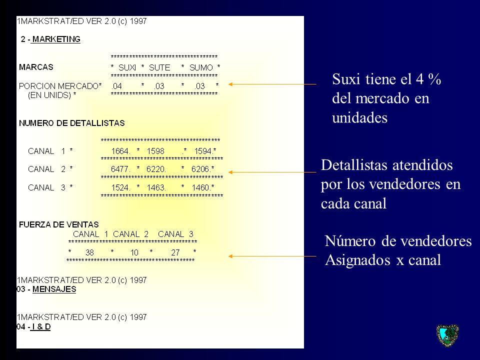 SUXI Ingresos: 117 x 82206 = 9618 Pérdida o utilidad Gasto límite sgte. año Diferencia por el distinto margen de cada canal y redondeo. Costo Prods. V